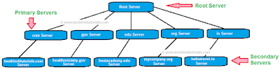 DNS-Servers-in-Hindi