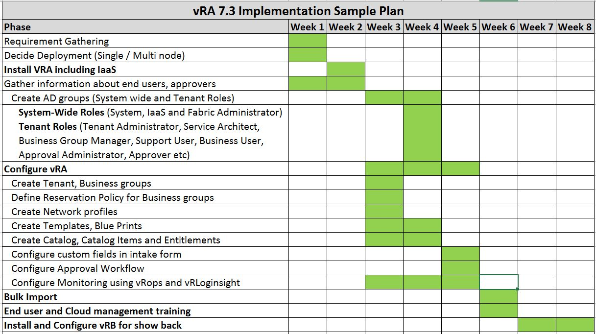 timelines mentioned in this sample project plan are indicative and may vary depending complexity for example creating handful of templates and 20 odd - Sample Project Plan