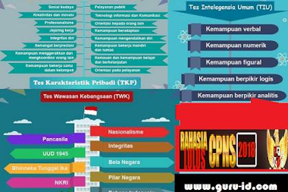 Latihan Soal TWK, TIU, TKP Online dan Pembahasannya Sesuai Kisi-Kisi Soal CPNS 2018