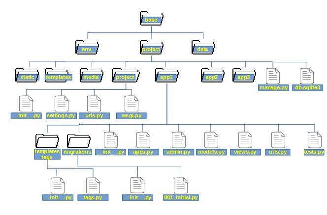 django project layout and settings