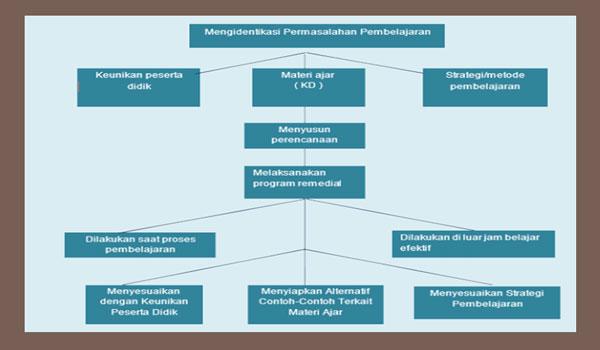 Langkah Program Remedial Hasil Penilaian Siswa SD MI Kurikulum 2013