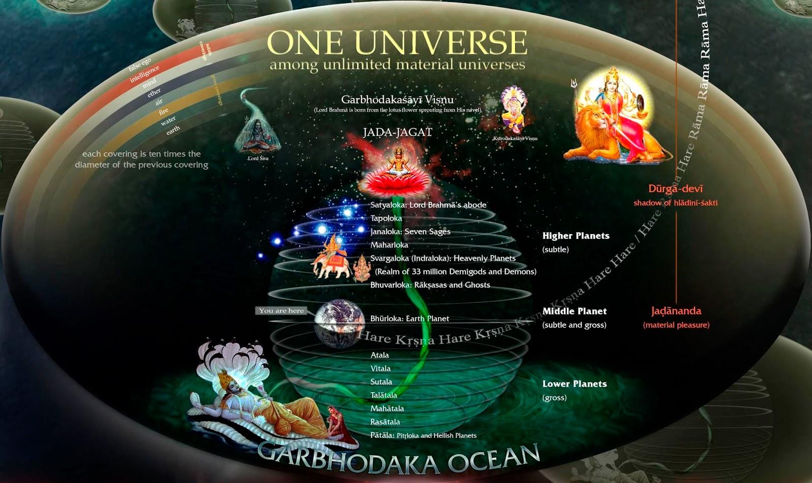 Vedic Cosmology
