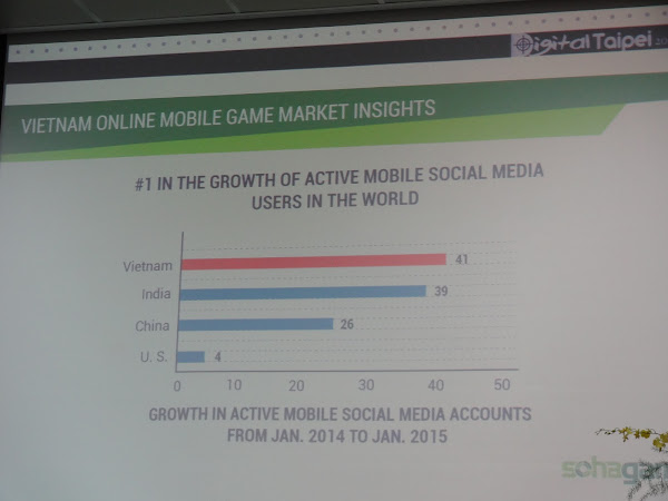 越南社群媒體活躍使用者成長率全球第一。郭芝榕攝