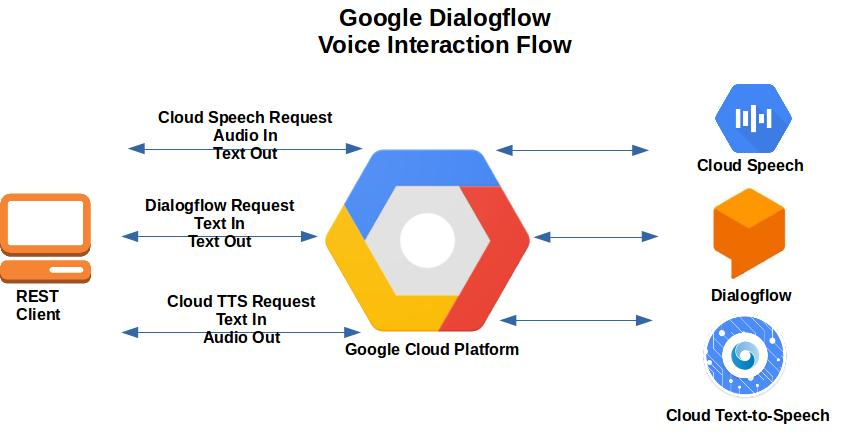 Tech Tips: Voice Interactions on AWS Lex + Google Dialogflow