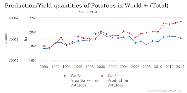 production of potatoes in the world