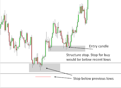 Stop Losses When Trading – Different Types and Considerations