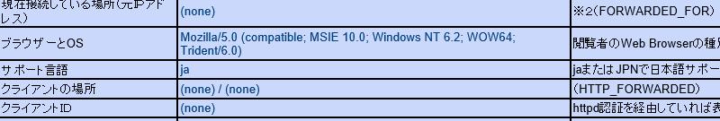 IE11を使ってみる - Win 8 IE10