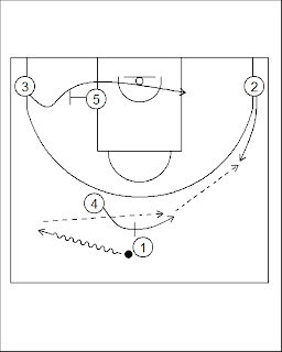 Pick'n'Roll. Resources for basketball coaches.: San