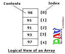 Array Java