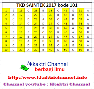 Kunci Jawaban Soal SBMPTN 2017