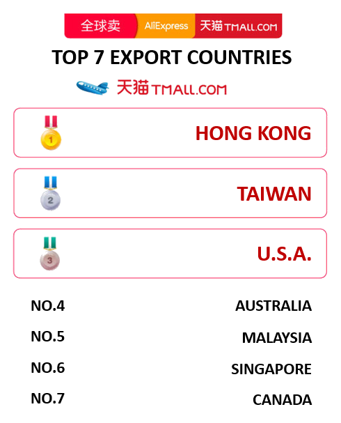 Tmall top 7 export countries 2018.11.11