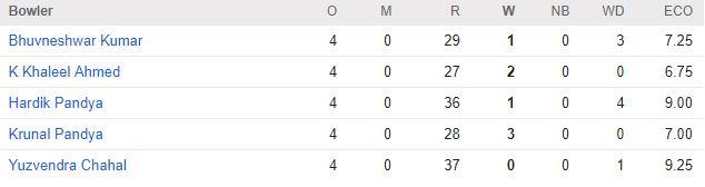 india-bowling-2nd-t20-vs-nz
