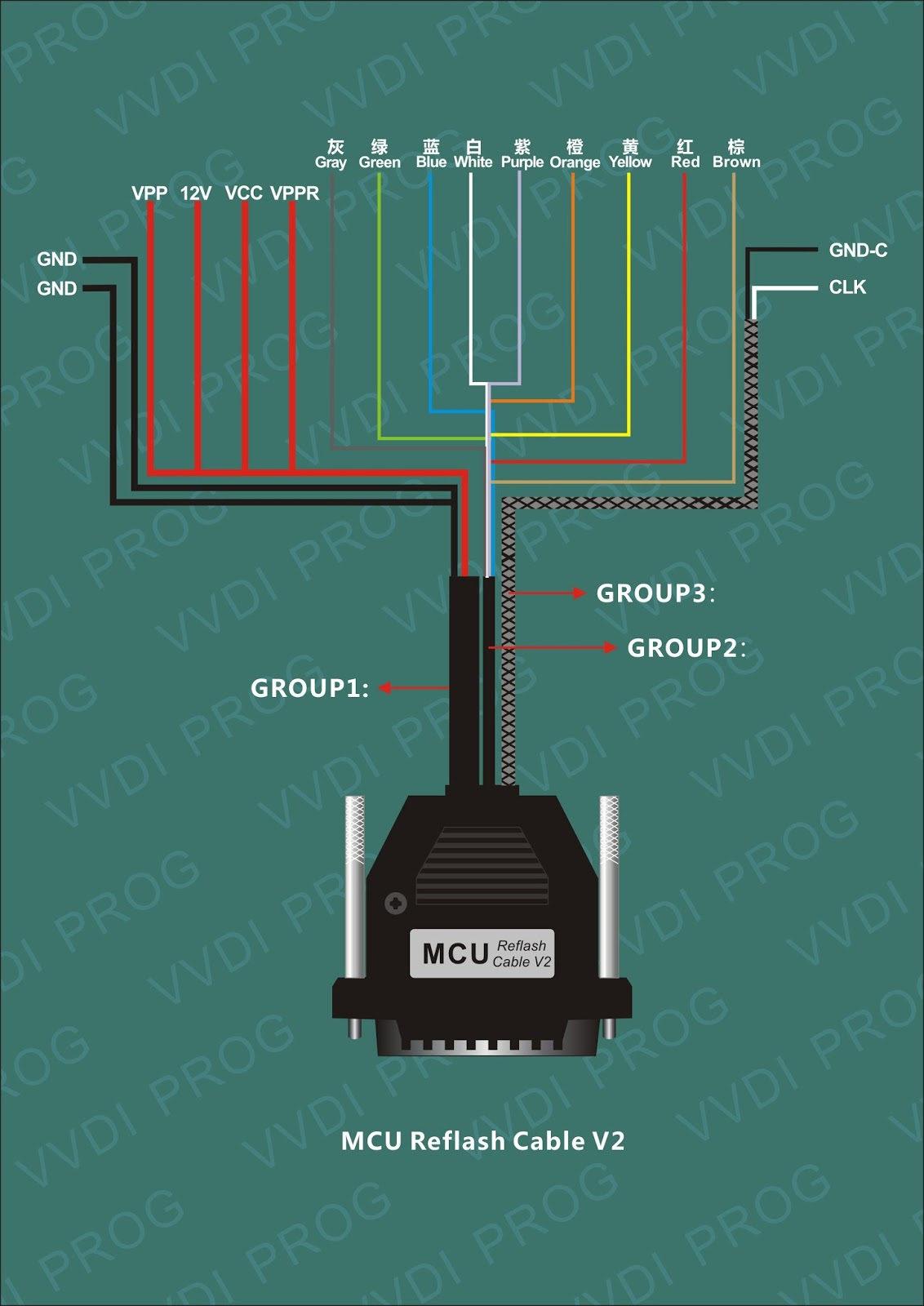 Xhorse VVDI Prog wiring diagram to ECUs MCUs (updating)OBD365