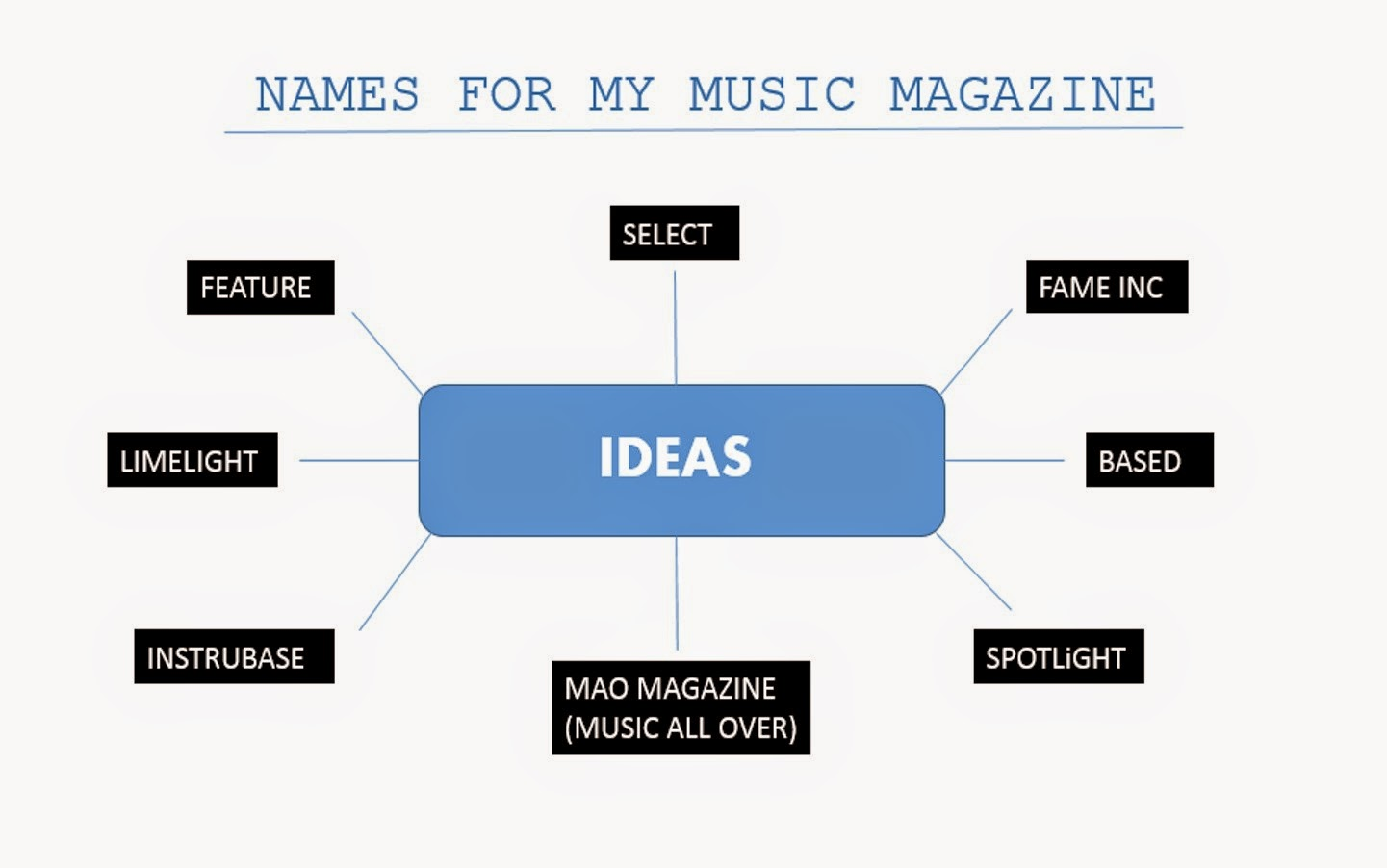 Evin Bezginsoy As Media Studies Blog Music Magazine Names And