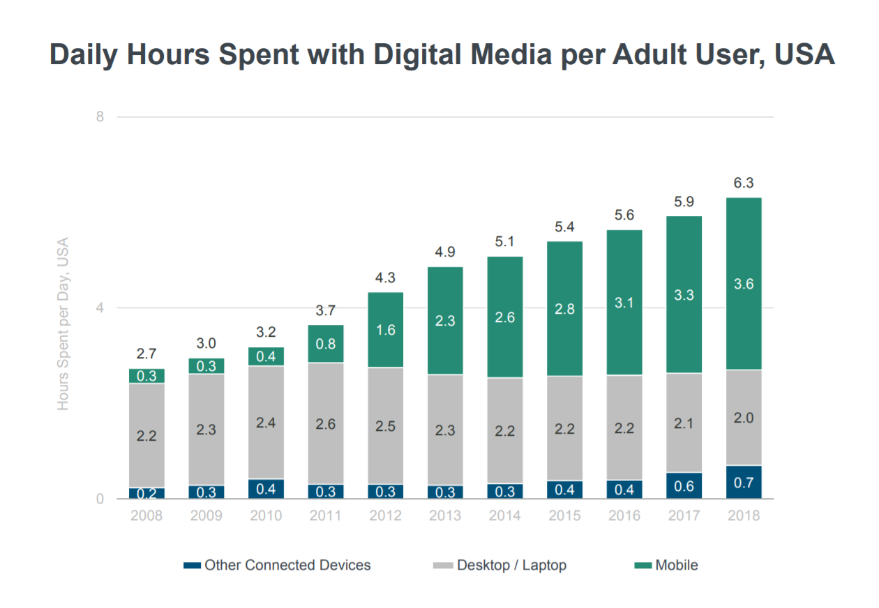 Smartphone Are the Bulk of Our Digital Media Diet