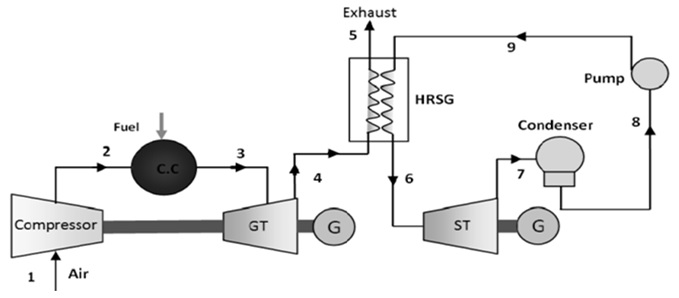 Schematic diagram of a CCGT: