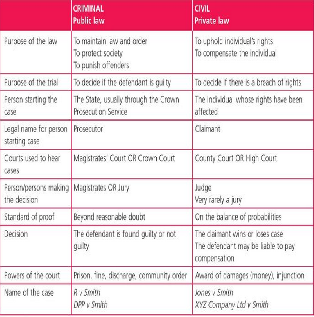 Comparisons Between Criminal Law and Civil Law