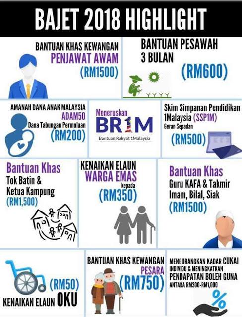 Budget 2018, Apa Untungnya?