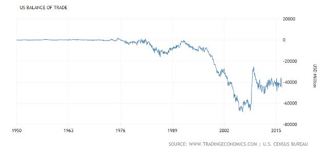 Benjamin Fulford ~ 8-15-16 United-states-balance-of-trade%25402x