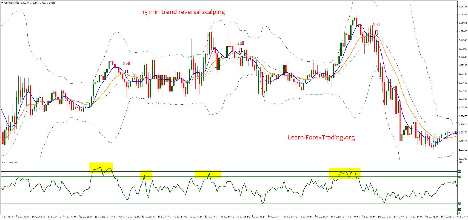 Forex trend reversal scalping is forex a good broker