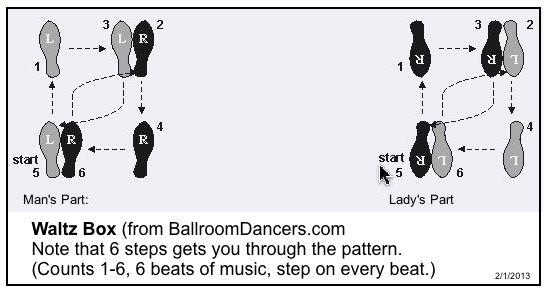 waltz steps diagram example electrical wiring diagram u2022 rh huntervalleyhotels co Waltz Steps for Beginners Waltz Dance Step Chart