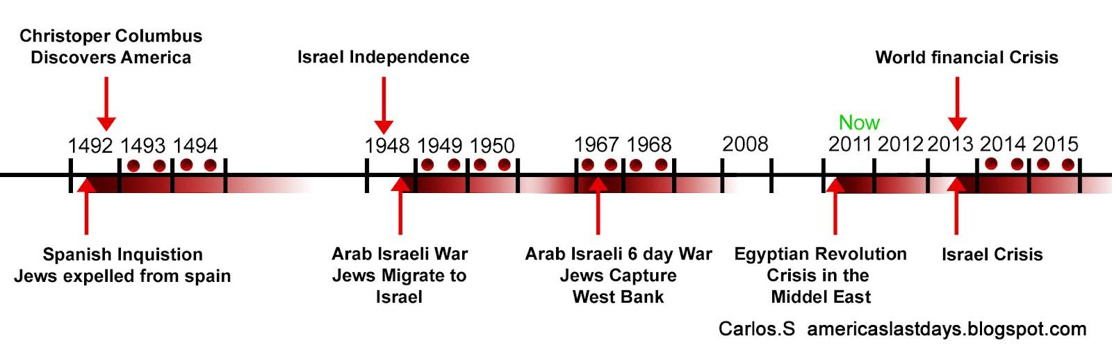 blood moons and jewish history - photo #17