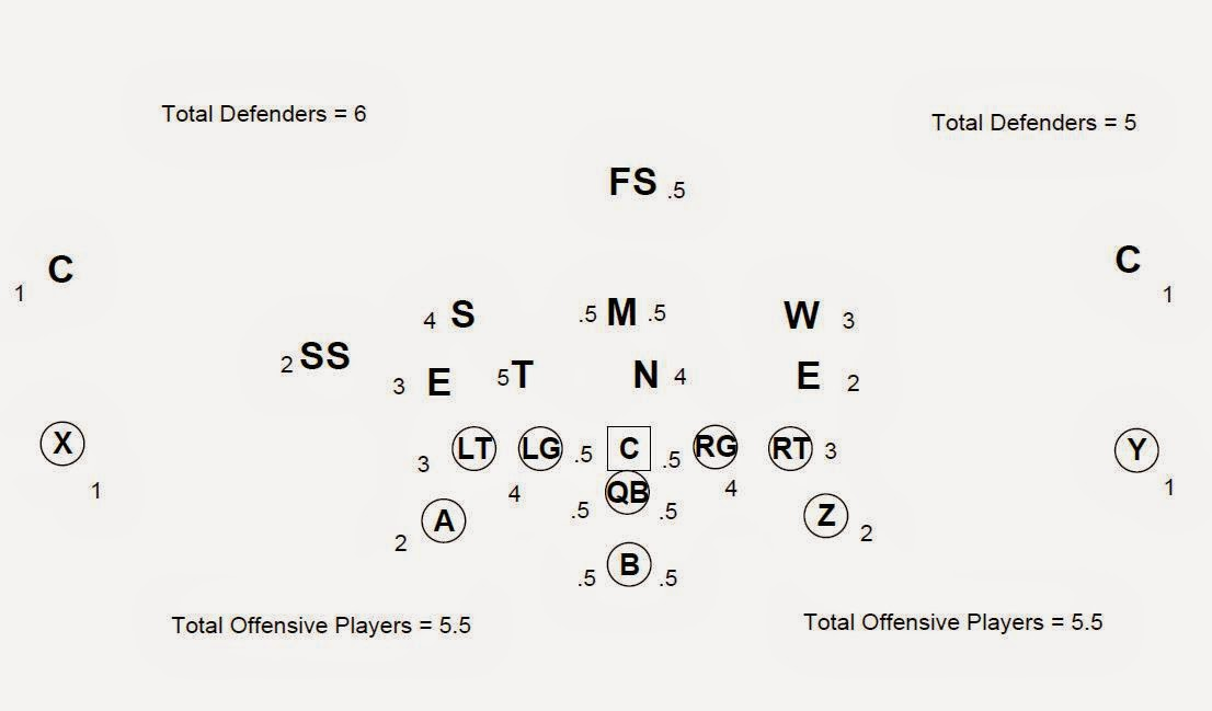 Football is Life: Flexbone-The Base Play, The Triple Option