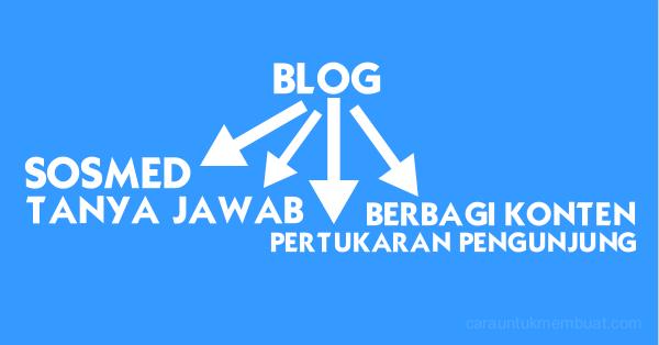 Teknik Untuk Datangkan Pengunjung Blog Baru