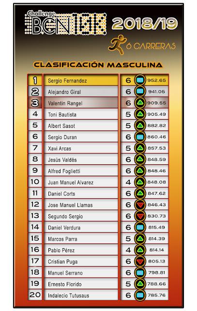 Clasificación Masculina ChallengeBCN10K 2018/19 - 6 carreras