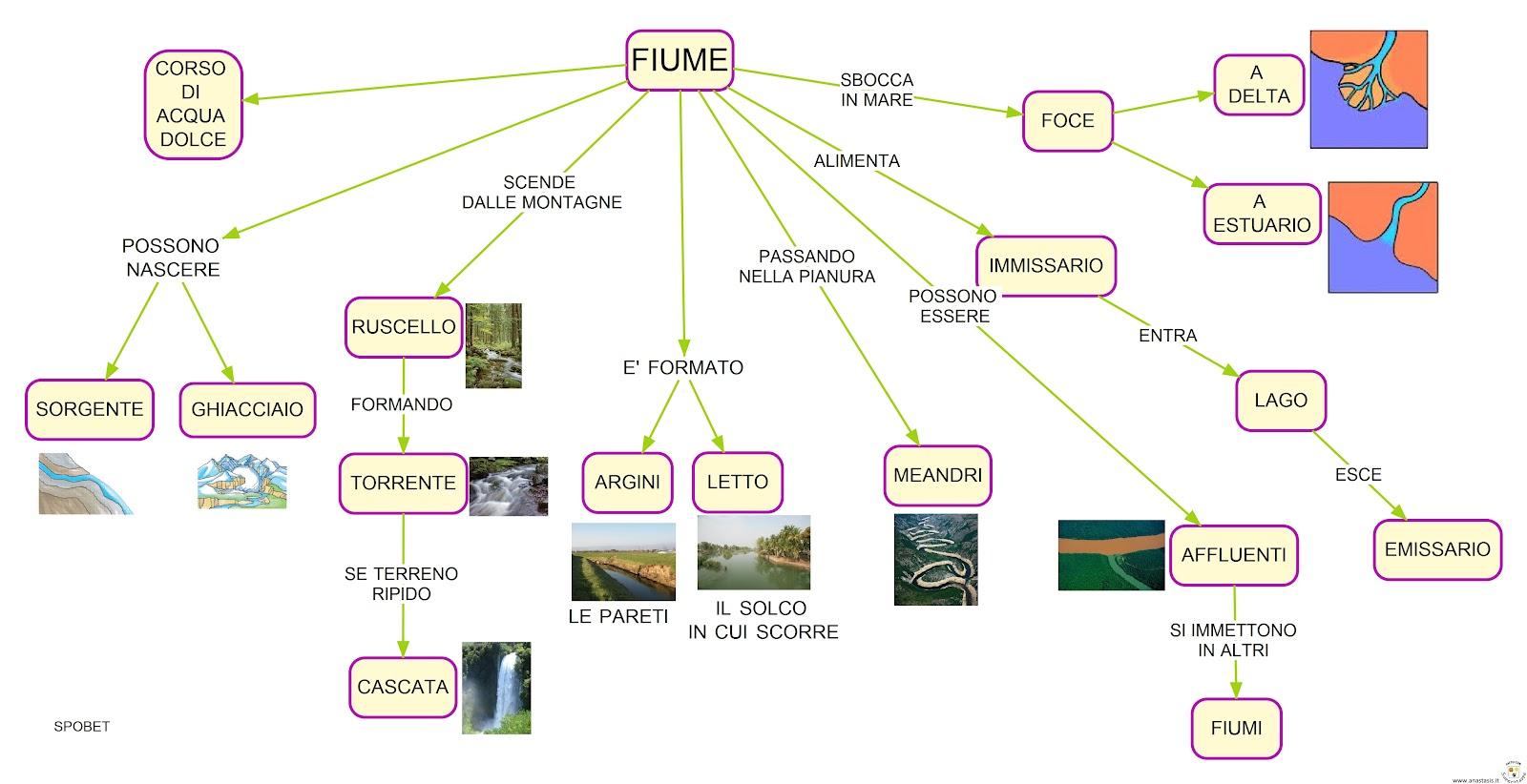 Il Fiume: Schede e Mappe per la Scuola Primaria | Portale ...