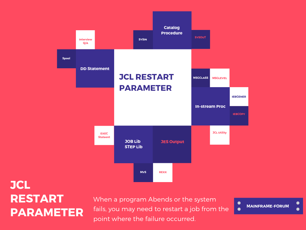 jcl manuals on
