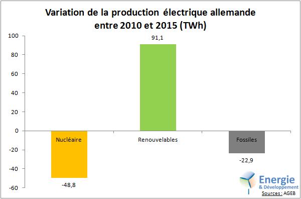 Entre 2010 et 2014, les renouvelables ont plus que compensé la baisse du nucléaire en allemagne