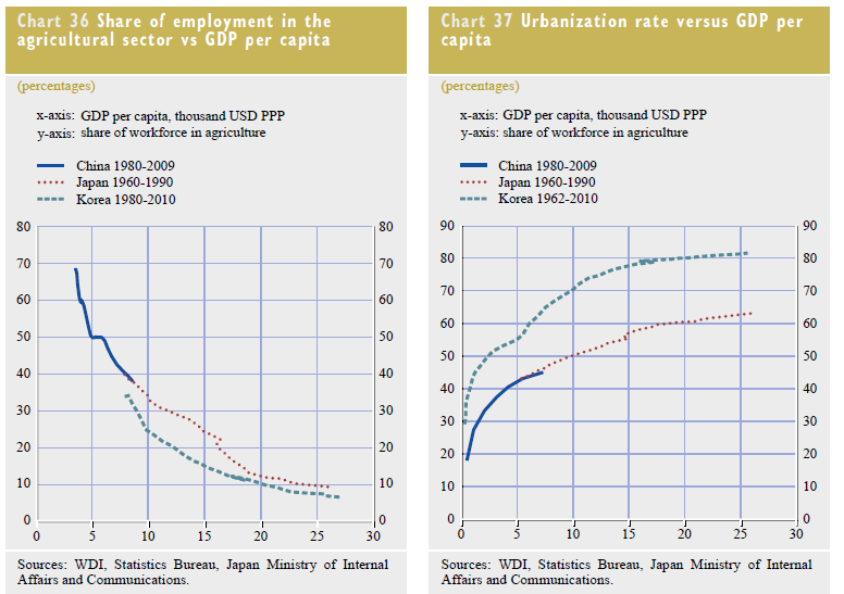 ECB summary of China's imbalances and risks | Systemic Risk and