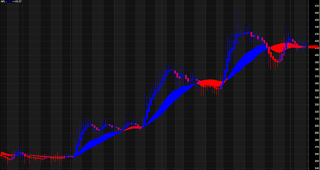 Perfect Buy Sell Zone Cloud