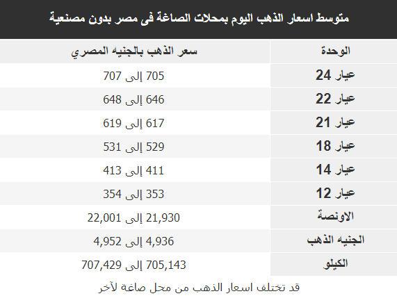 اسعار الذهب اليوم فى مصر Gold الاربعاء 5 ديسمبر 2018