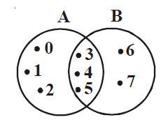 Pengertian dan contoh soal irisan dua himpunan berpendidikan gambar diagram venn irisan ccuart Gallery