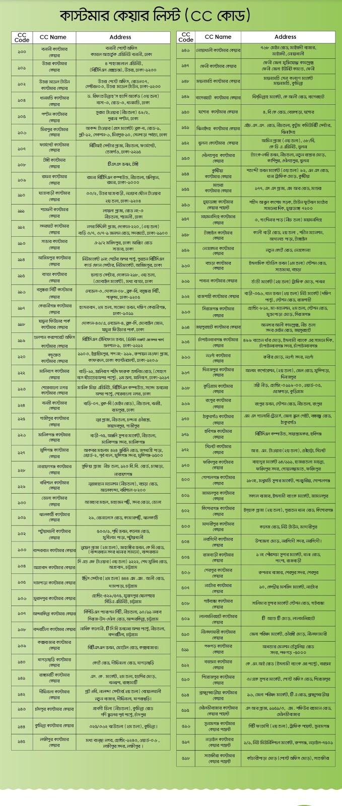 Teletalk Agami SIM CC Code List 2018