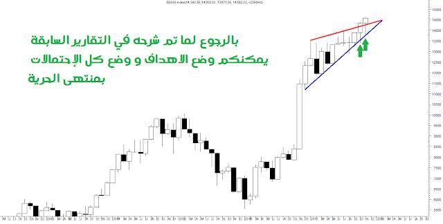 رسم المؤشر العام للبورصة المصرية على الإتجاه الشهري