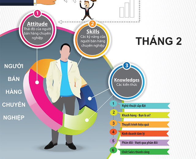 tháng 2 học kinh doanh marketing