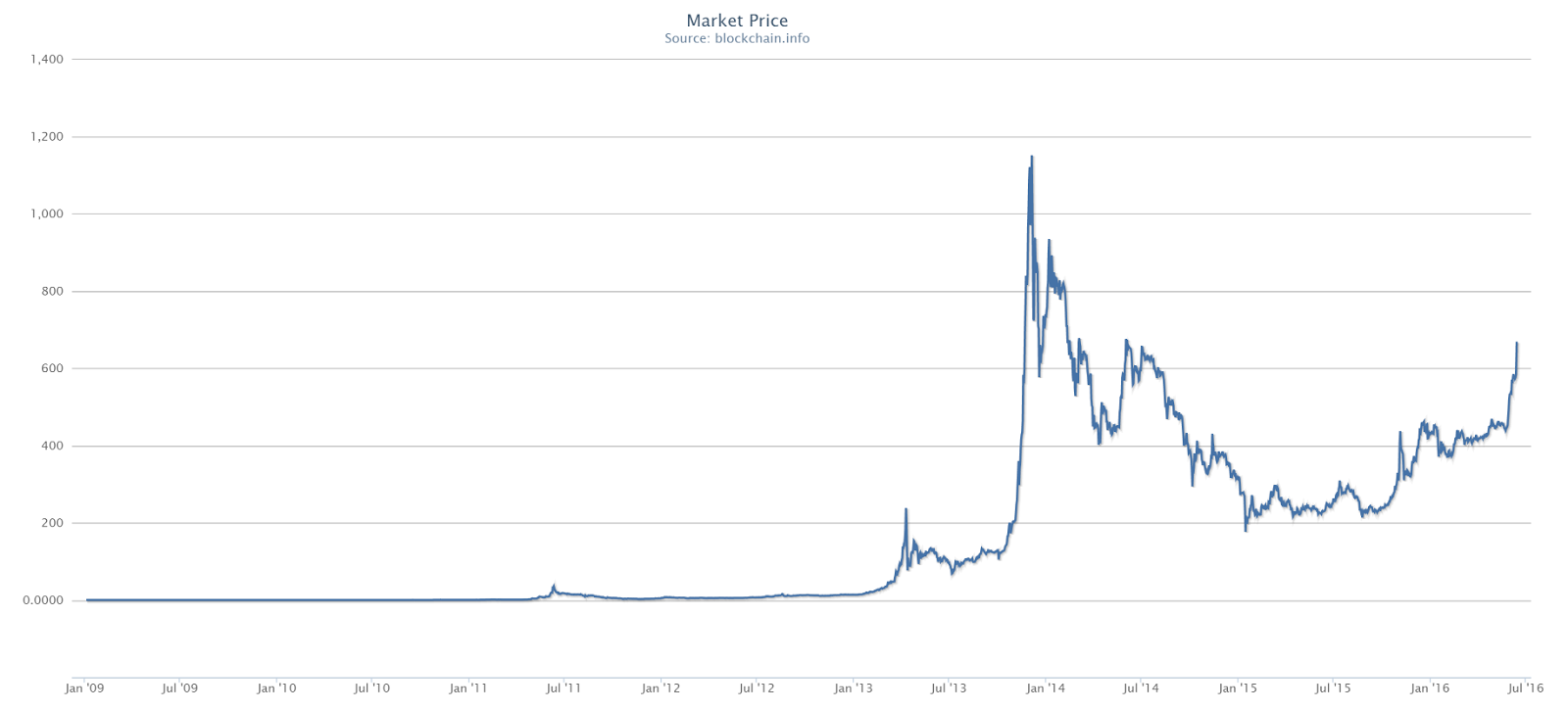Bitcoin All Time Price Chart
