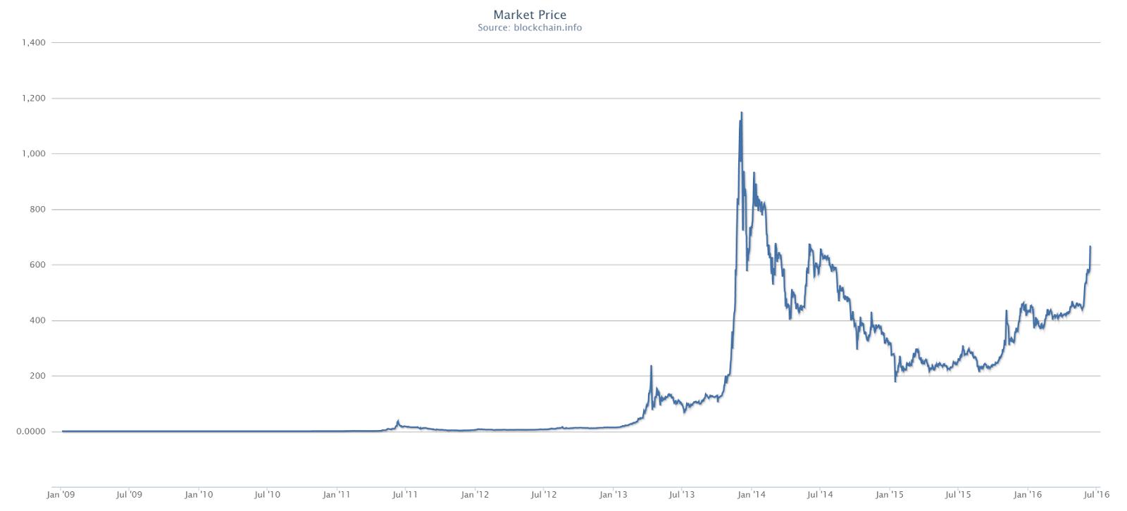 ThePiachu's Bitcoin Blog: Bitcoin historical rallies