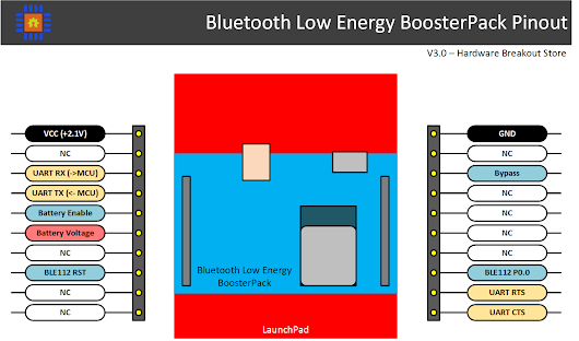 MSP430 LaunchPad: Introducing the Bluetooth Low Energy (BLE) BoosterPack