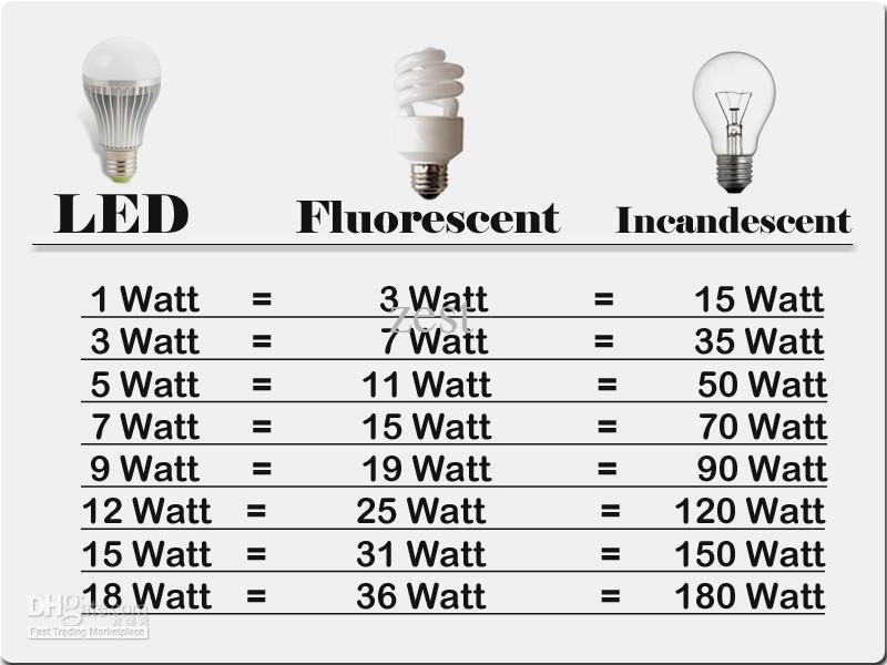 Dicas Em Eletricidade Tabela De Equival 234 Ncia De L 226 Mpadas
