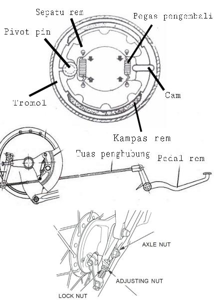 Gambar rem tromol sepeda motor