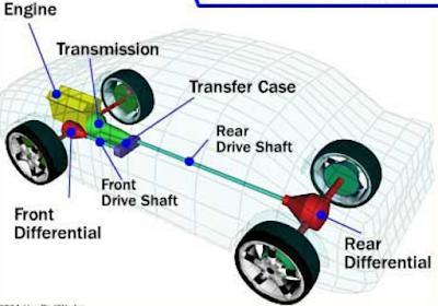 Diagram blok transmisi 4WD