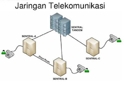 Jaringan telekomunikasi - pustakapengetahuan.com