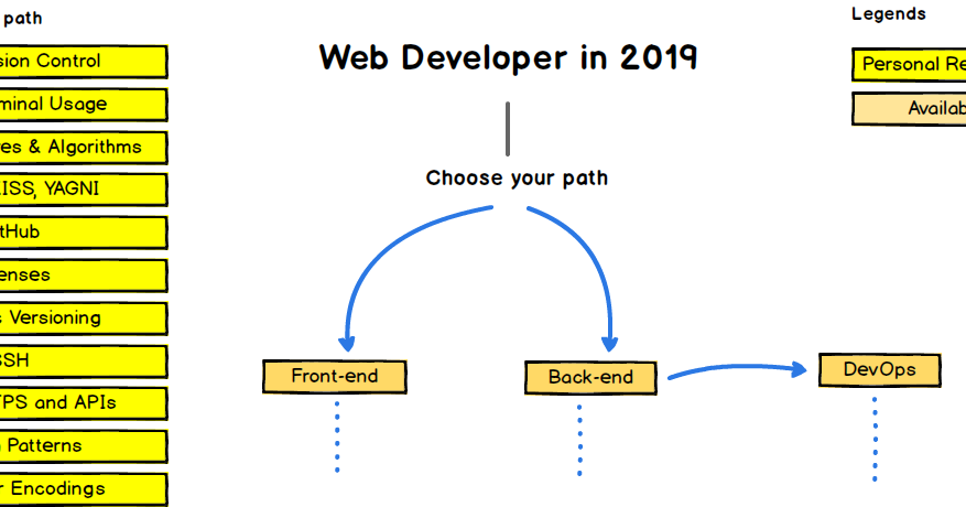 Top 5 Free Courses to Learn Web Development in 2019 - Best