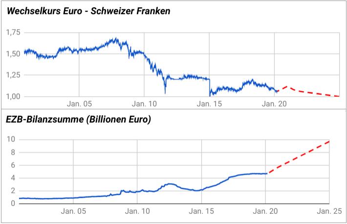 Liniencharts mit Vergleich EUR/CHF-Kurs zu EZB-Bilanzsumme 2000-2020