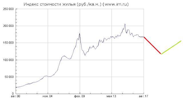 Спрос на квартиры в Москве рухнул до минимума за 10 лет. Прогноз цен на недвижимость