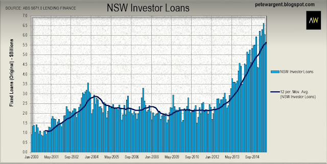 Home loans have